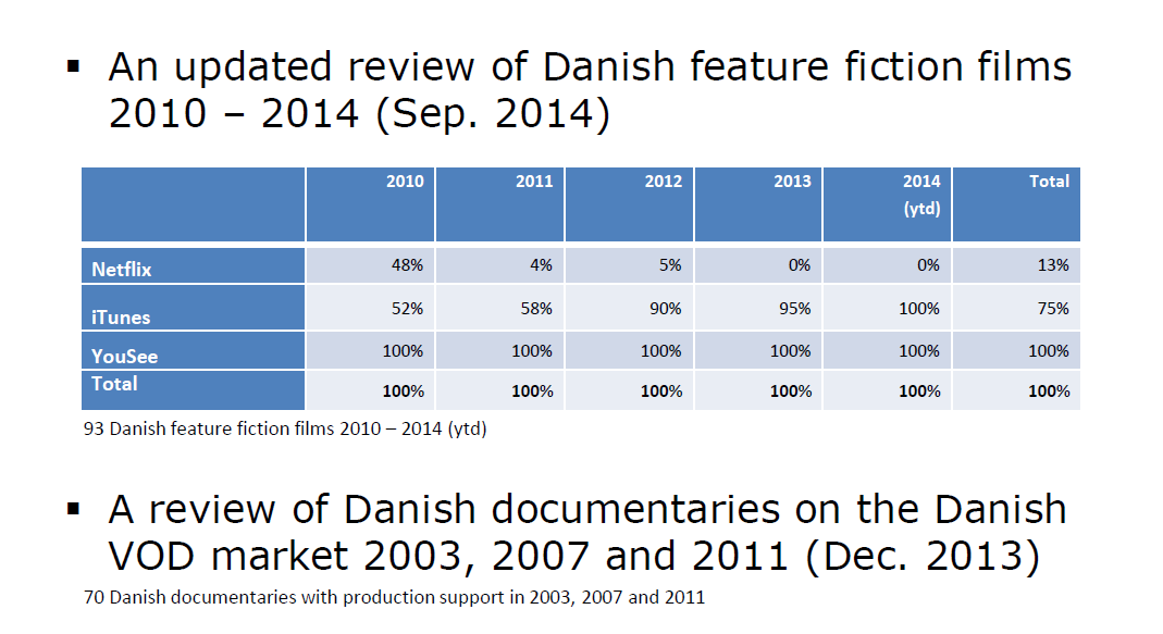 The study searched for the presence of 73 Danish featurelength fiction films with a premiere in 2010 until July 2013 in the catalogues of the 5 largest VoD providers on the Danish market (Netflix,