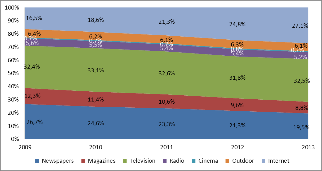 Figure 12 BREAKDOWN OF AD SPEND IN THE EU (2009-2013) Source: European Audiovisual Observatory on Warc data.