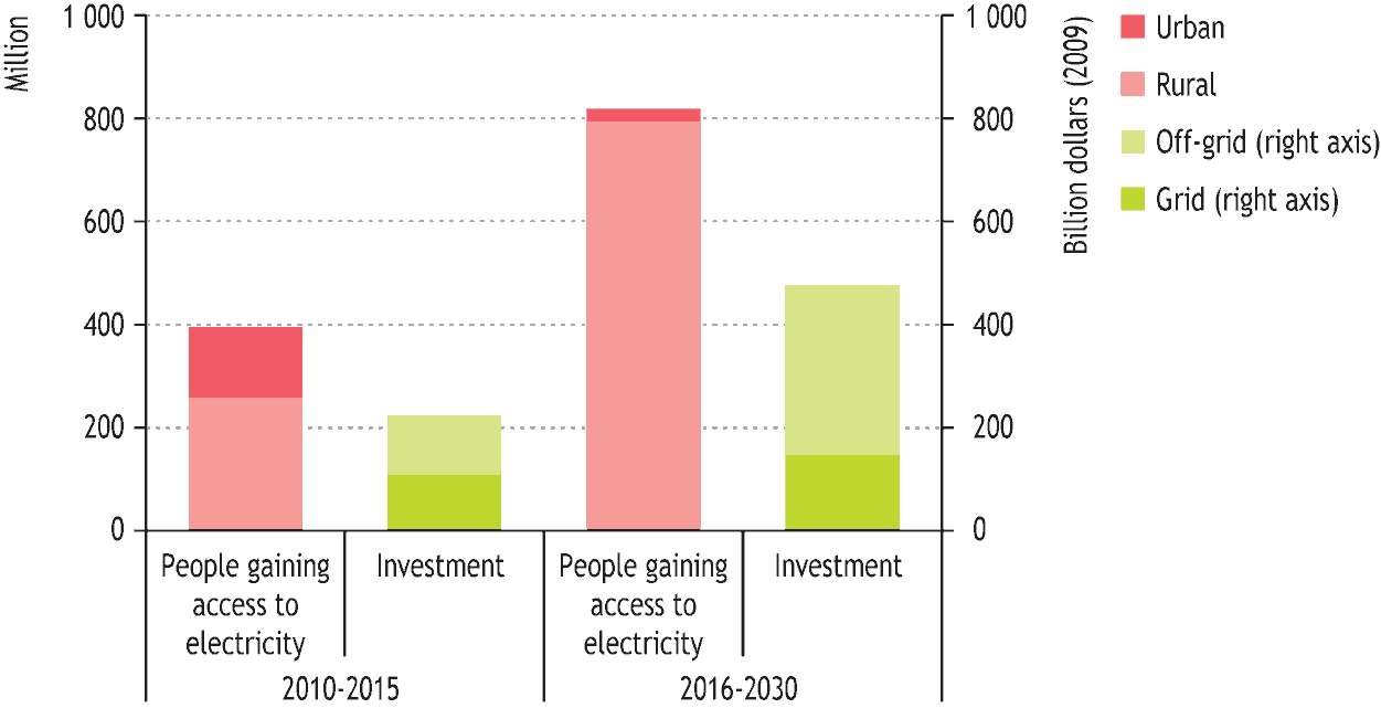 Figure 12: Number of people gaining access to electricity and additional cumulative investment needs in the UMEAC* Page 24 *Compared with the New Policies Scenario.