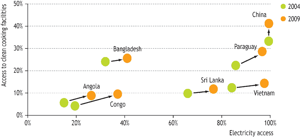 Figure 17: Comparison of the EDI to the Human Development Index Many countries have made notable progress in improving access to electricity and clean cooking facilities since 2004, when the Energy