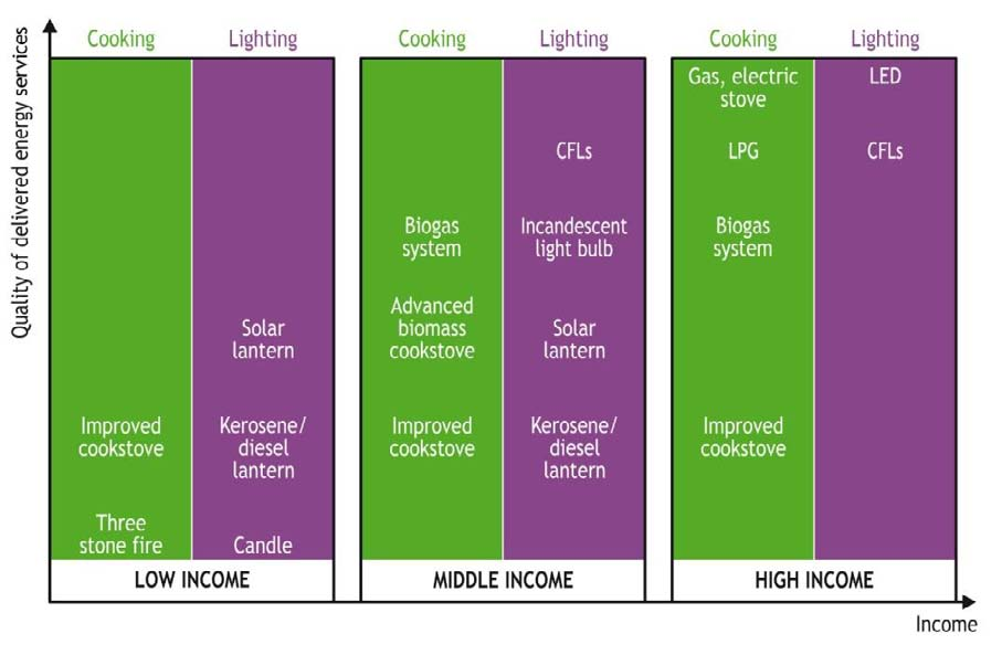 Figure 20: The quality of energy services and household income Page 34 Note: CFL is compact fluorescent light bulb; LPG is liquefied petroleum gas; and LED is light-emitting diode.