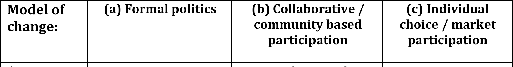 e.g. voting, petitions and direct lobbying of actors in power; (b) participatory, collaborative and/or community based action: including collaboration