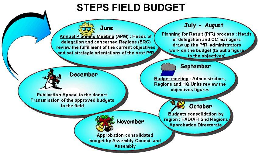 4 M A I N F I N D I N G S Figure 1 ICRC Annual Budget Planning Cycle for Delegations 23 This cycle a