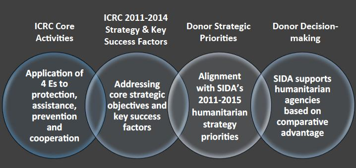 A N N E X 3 T O R I R A Q / A M M A N F I E L D V I S I T S ICRC & Sida VFM Model (Draft) Action Research Hypotheses: The 2011-2014 ICRC Strategy was used as a key reference in formulating the