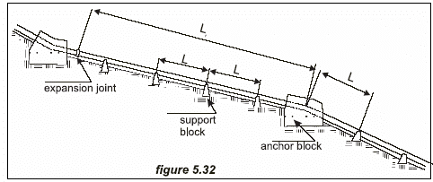Guide on How to Develop a Small Hydro Site ESHA 2004 Circumventing obstacles Along the alignment of a canal obstacles may be encountered, and to bypass them it will be necessary to go over, around or