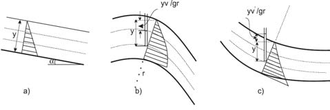 Figure 2-12 Pressure distribution for channels with vertically curved bed P 2 2 P V P V ( ay ); yy ( b); yy c)( rg rg (2.