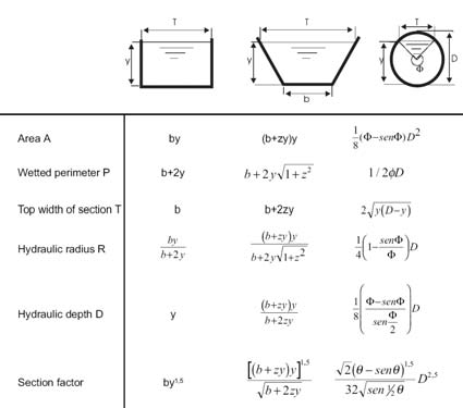 Table 2-5 Geometrical