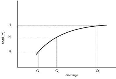 Figure 3-3 Rating curve By introducing a third factual reading H3 vs. Q3, where Q3 (indexes in figure 3.