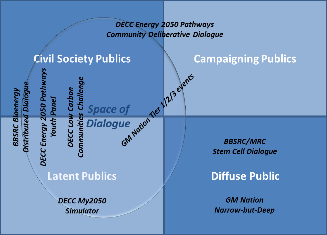 Figure 2: The publics in public dialogue 4 When should public dialogue take place?