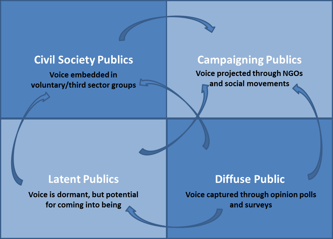 Figure 1: Who are the public? The following sections describe these different ways of thinking about the public, specifically in terms of the implications for public dialogue. 3.