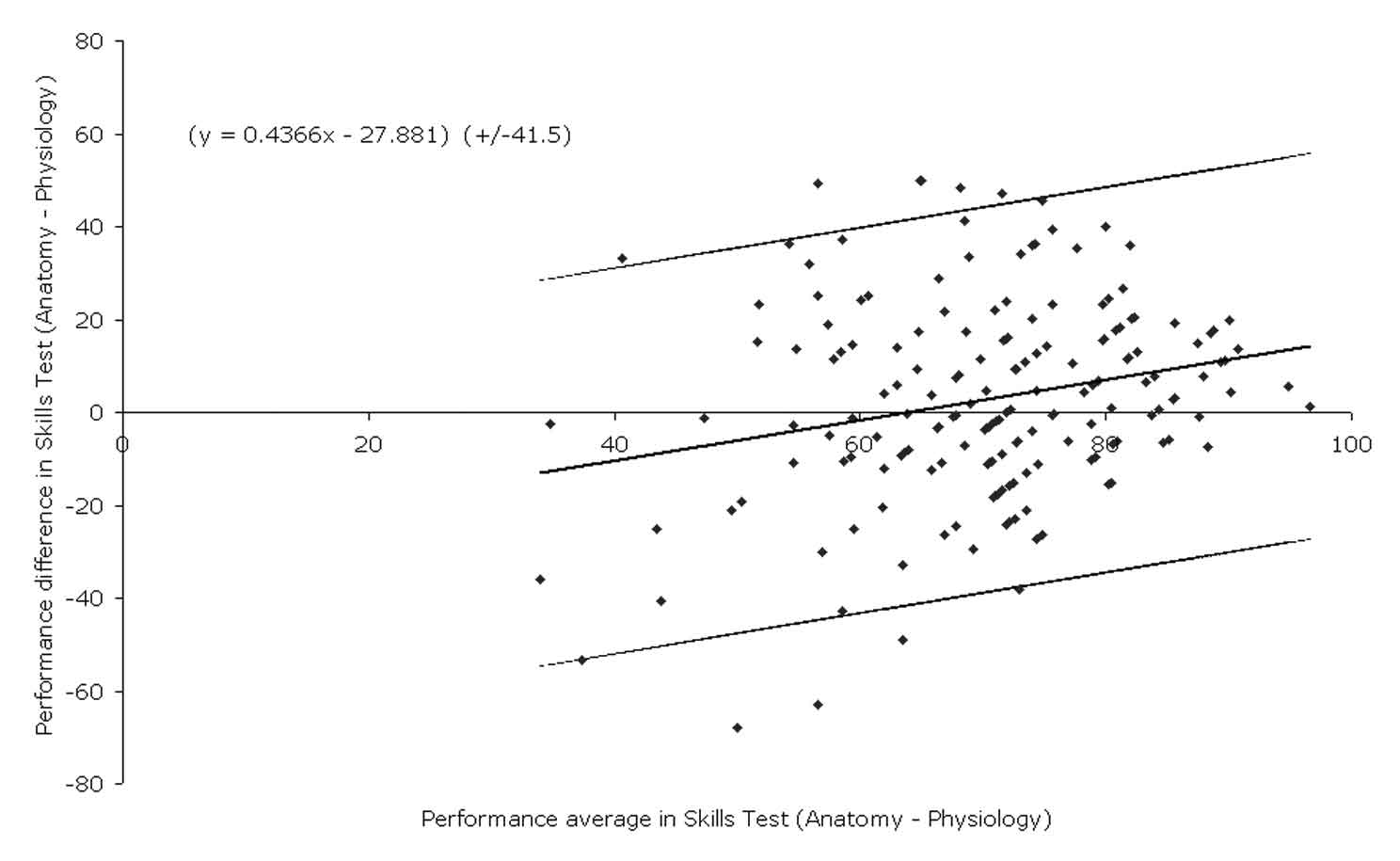 Agreement in Student Performance in Assessment Skills test Agreement between the student performance in the Anatomy and Physiology Module is shown in Figure 3 and summarized in Table 5.