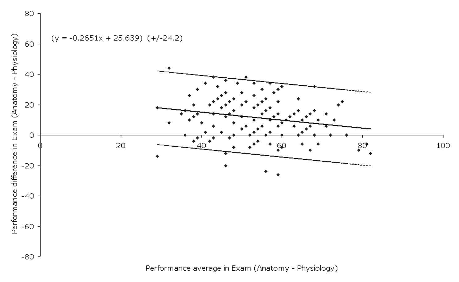 James & Fleming Figure 4: Agreement in student performance in an examination in Anatomy and Physiology modules Examination Agreement between the student performance in the Anatomy and Physiology