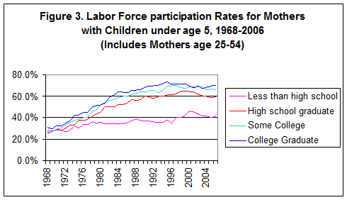 MOMS AND JOBS COTTER, ENGLAND & HERMSEN 5 What does the future hold? We do not know if the trend in moms' employment will turn up again, go down a bit more, or stay stable. It is too early to tell.