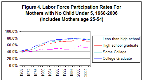 is at high levels, with about 80% of all American mothers and 64% of even women with preschoolers in the workforce last year.
