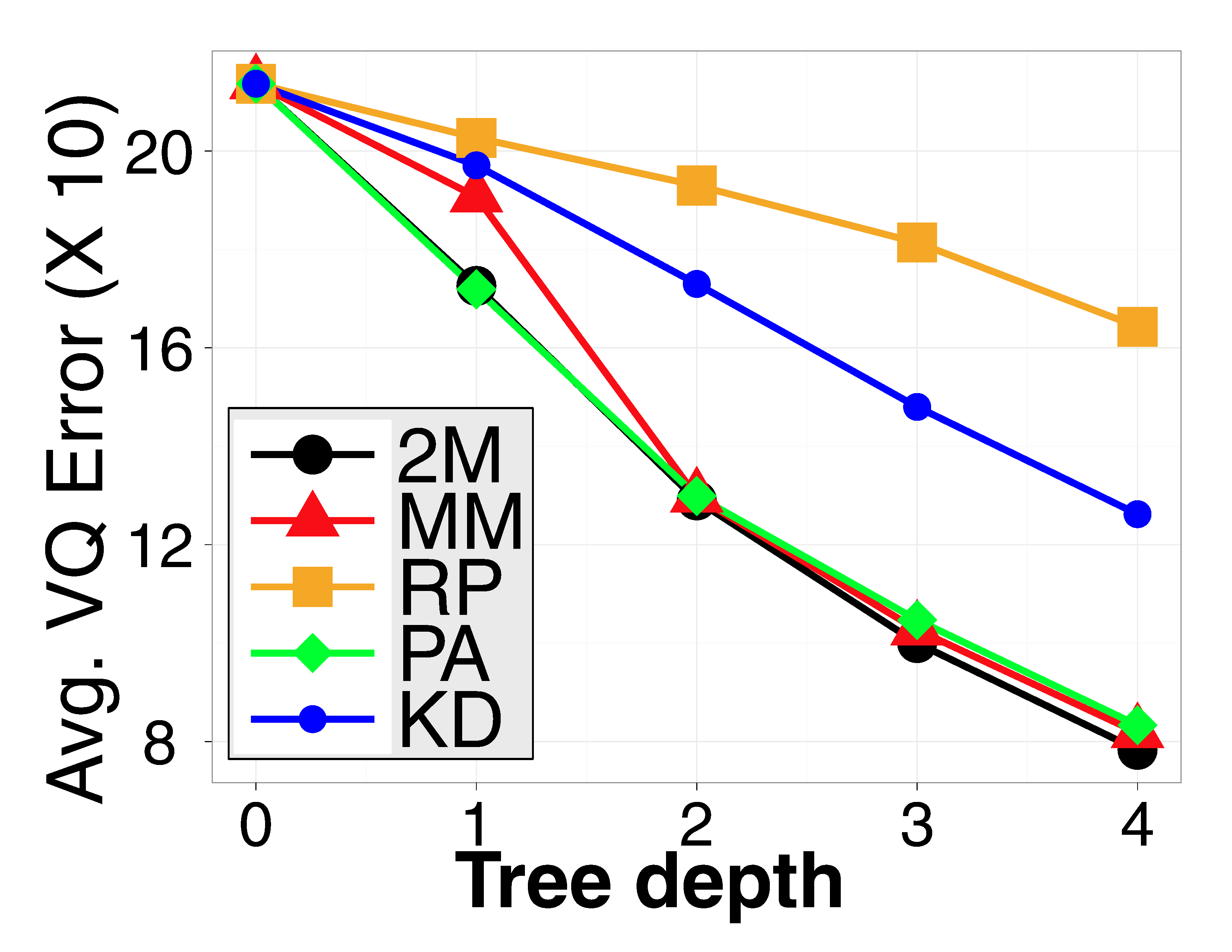 1) and large partition margins (large γ in Corollary 3.2). The MM-tree and the 2M-tree appear to have the best empirical performance in terms of the search error.