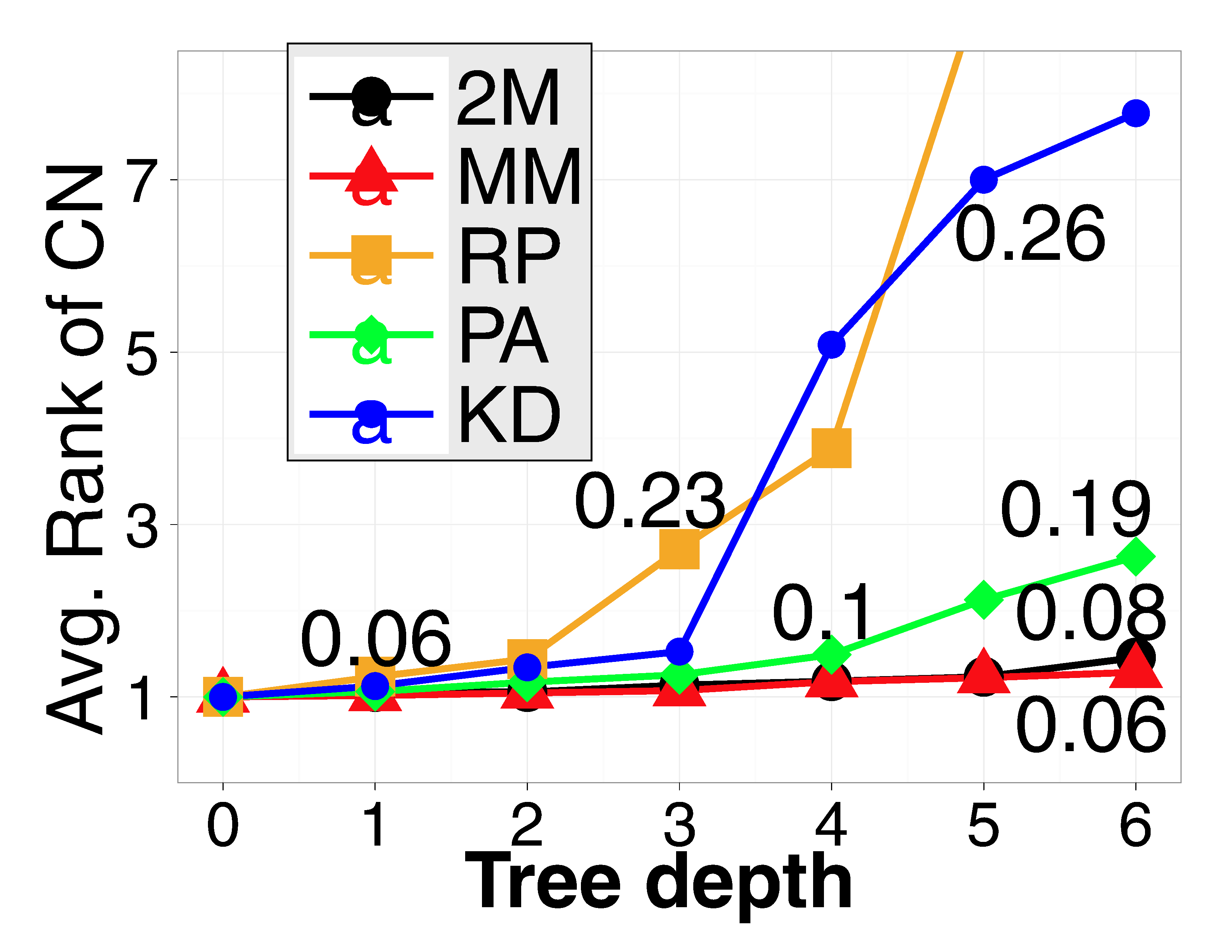 Unlike the 2M-tree, the MM-tree explicitly maintains an approximately balanced tree for better worst-case search time guarantees.