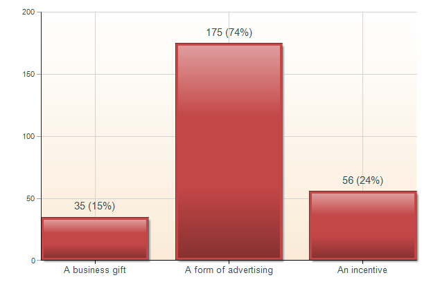 Chart 8: Respondents thought promotional products they received costing under $5 to be On the pricier items, recipients tended to ascribe the giver s intent as being to acknowledge appreciation for