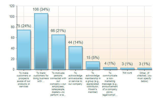 Chart 2: Objectives buyers had in mind for purchasing promotional products costing $10 to $24.