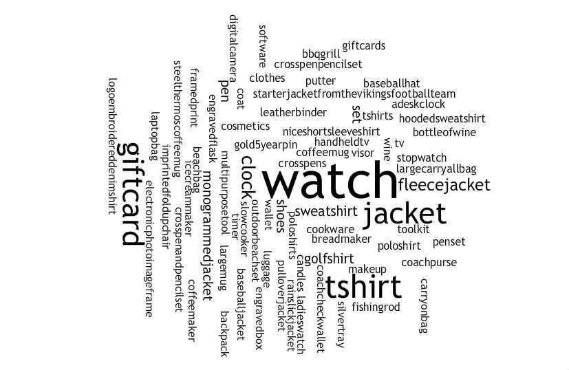 Appearing in larger, bolder type, the items most frequently mentioned are watches, T- shirts, jackets and gift cards.