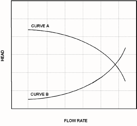 KNOWLEDGE: K1.15 [2.5/2.8] P5712 (B5712) Refer to the graph that represents the head-capacity characteristics for a single-speed centrifugal cooling water pump (see figure below).