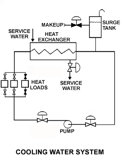 KNOWLEDGE: K1.15 [2.5/2.8] P7634 (B7634) Refer to the drawing of an operating cooling water system (see figure below). The pump is unable to achieve its rated volumetric flow rate due to cavitation.