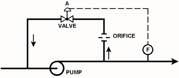 KNOWLEDGE: K1.04 [3.3/3.4] P1320 (B1917) Refer to the drawing of a centrifugal pump with a recirculation line (see figure below). The flowpath through valve A