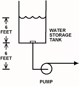 KNOWLEDGE: K1.06 [3.2/3.3] P4410 (B4410) Refer to the drawing of a centrifugal pump taking suction from the bottom of an open storage tank containing water at 66 F (see figure below).
