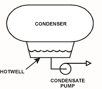 KNOWLEDGE: K1.06 [3.2/3.3] P5511 (B5510) Refer to the drawing of a steam condenser, hotwell, and condensate pump (see figure below). Given the following: $ The eye of the pump impeller is located 6.