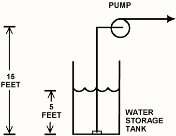 KNOWLEDGE: K1.06 [3.2/3.3] P5810 (B5810) Refer to the drawing below of a centrifugal pump taking suction from the bottom of an open storage tank containing water at 75 F.