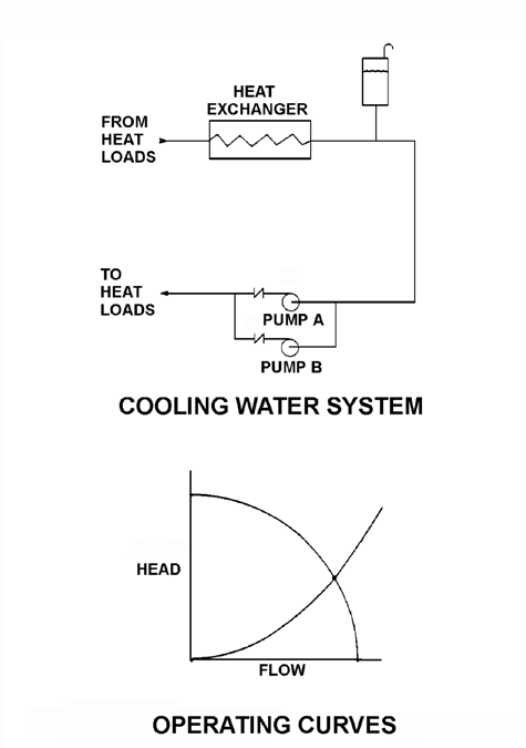 KNOWLEDGE: K1.09 [2.4/2.5] P1823 Refer to the drawing of a cooling water system and the associated pump/system operating curves (see figure below).