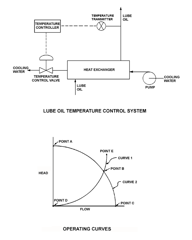 KNOWLEDGE: K1.14 [2.4/2.5] P623 (B1423) Refer to the drawing of a lube oil temperature control system and the associated pump/system operating curves (see figure below).