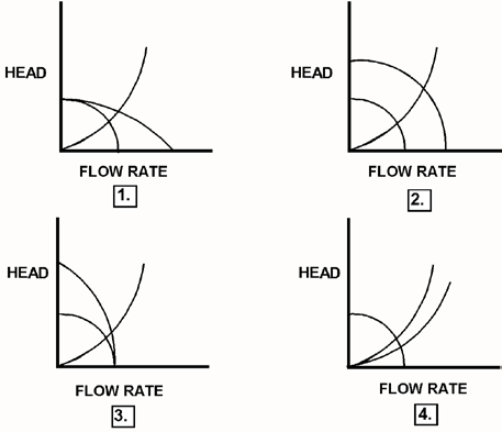 KNOWLEDGE: K1.14 [2.4/2.5] P1524 (B2279) Refer to the drawing of four sets of centrifugal pump and system operating curves (see figure below).