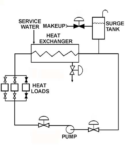 KNOWLEDGE: K1.14 [2.4/2.5] P7311 (B7311) Refer to the drawing of an operating cooling water system (see figure below).