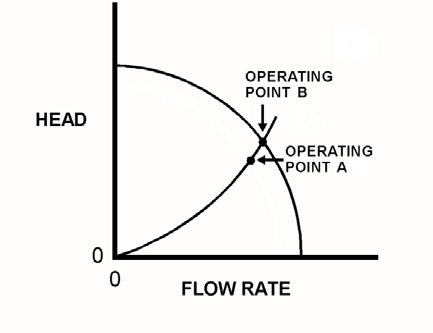 KNOWLEDGE: K1.14 [2.4/2.5] P7604 (B7604 Refer to the pump and system curves (see figure below) for a centrifugal pump operating in a cooling water system.
