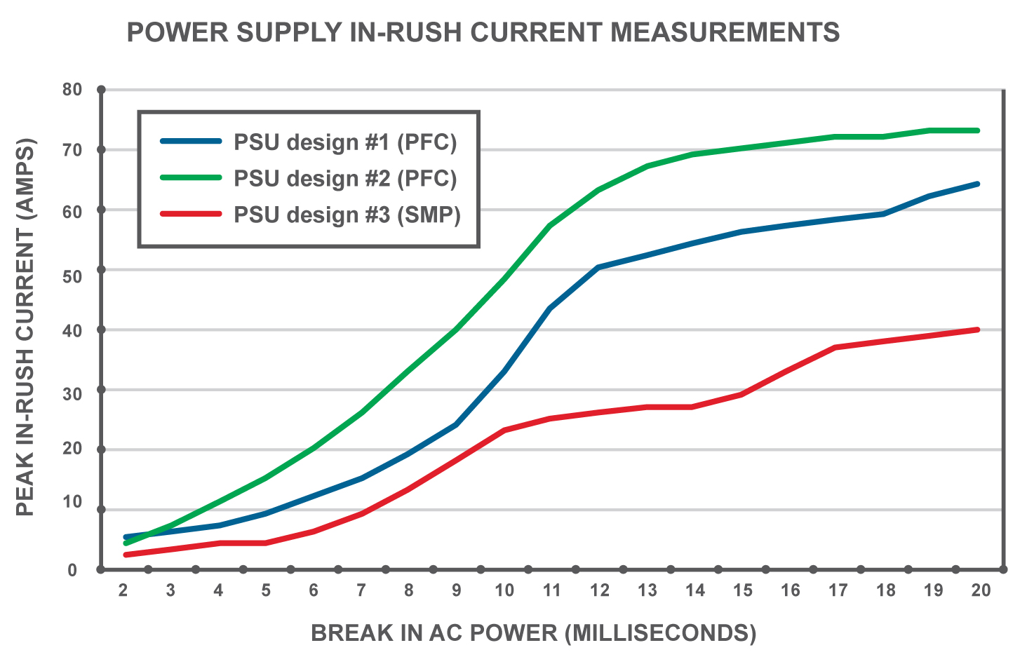 Figure 7. The longer the period of power loss, the higher the PSU in-rush current, but some PSU designs control this phenomenon better than others.