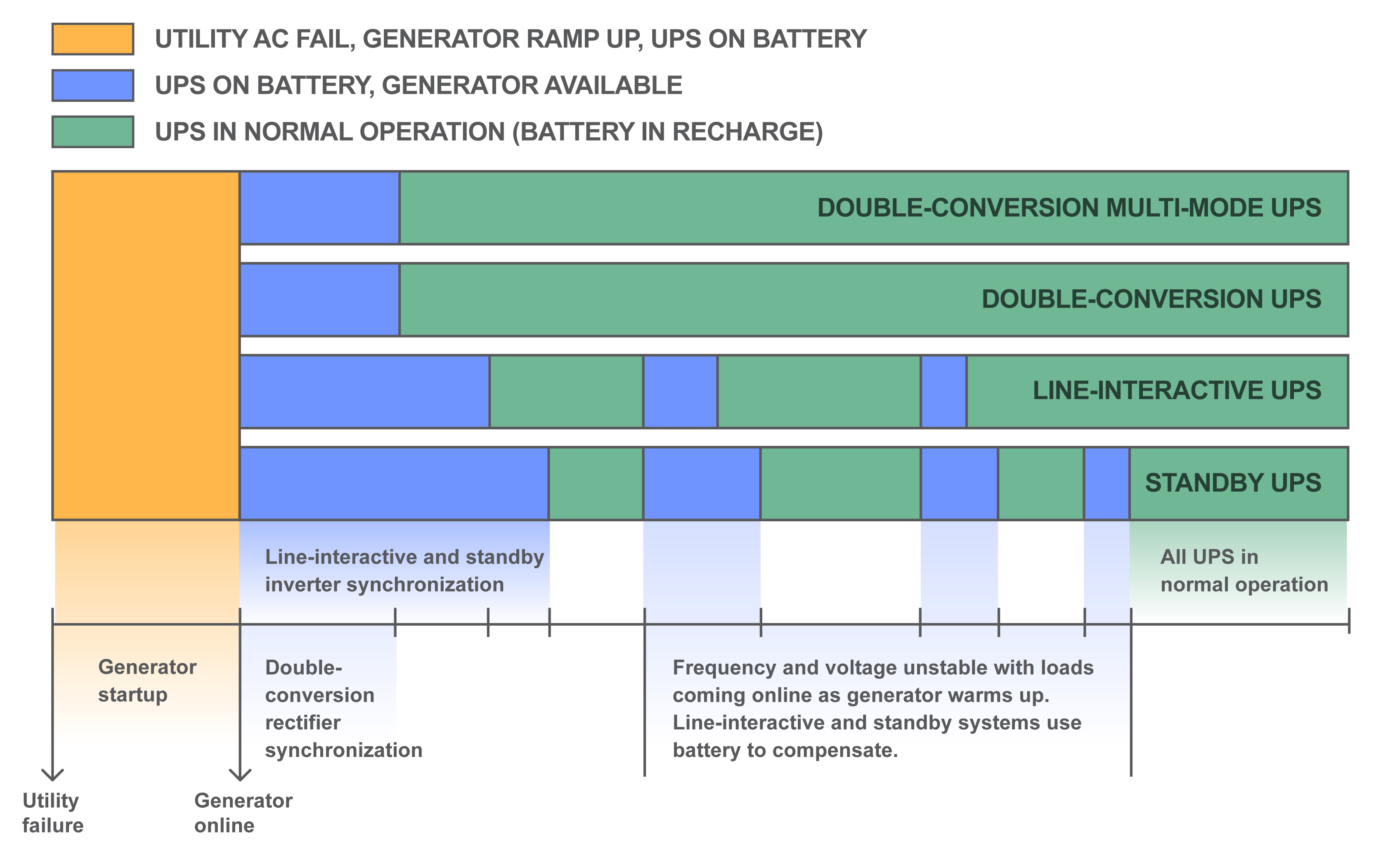Figure 8. How different UPS designs handle generator start-up Standby and line-interactive UPSs tend to revert frequently to battery during this process. How does UPS design affect reliability?