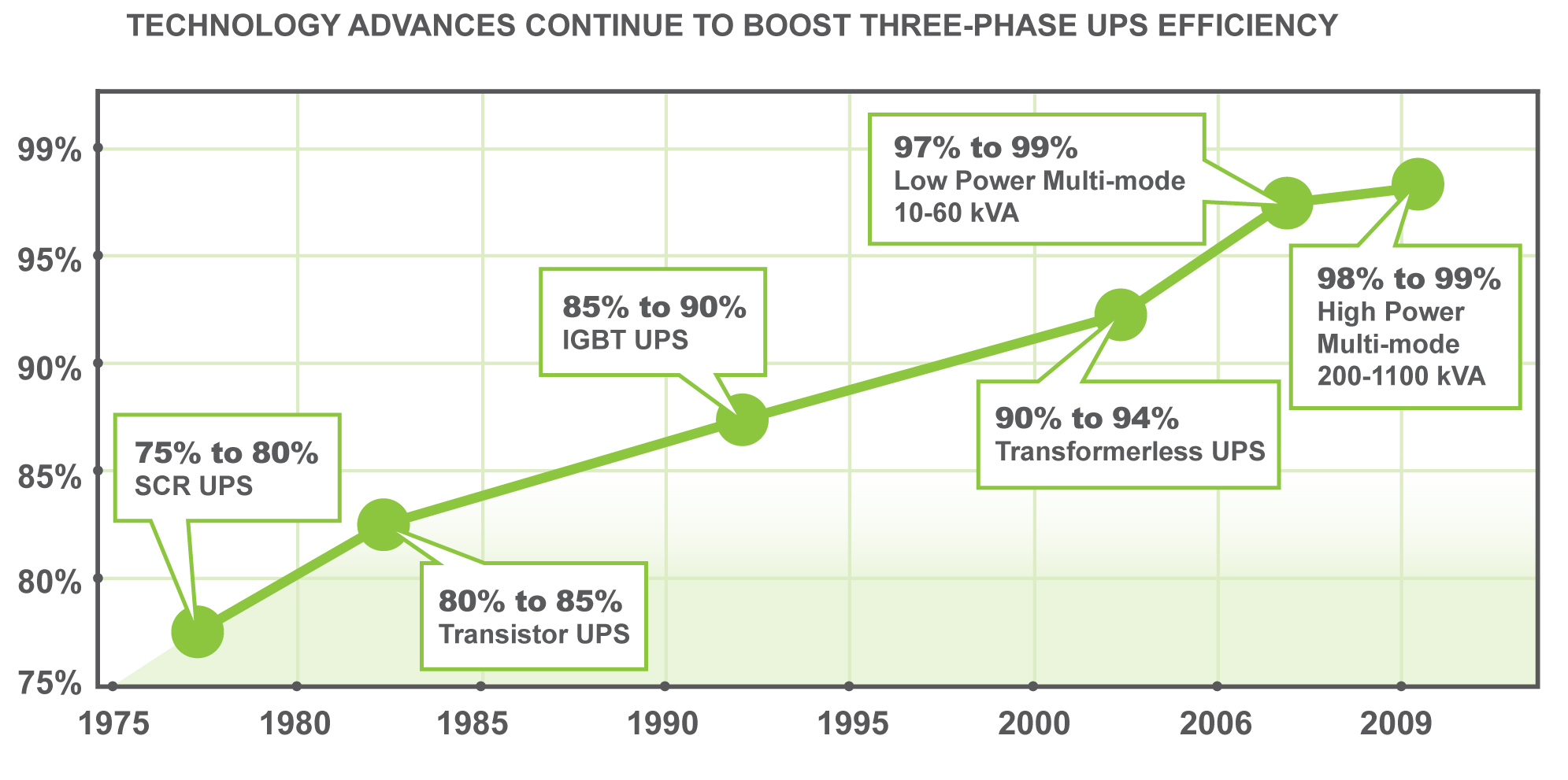 Figure 9. Technology advances have steadily improved UPS efficiency in the last three decades. Efficiency is profoundly influenced by UPS design or operating mode.