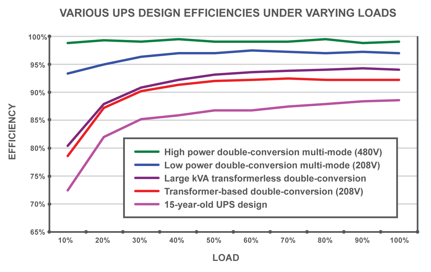 Figure 10. UPSs tend to be less efficient at light loads. New multi-mode UPSs can maintain very high efficiency profiles even at low loads.
