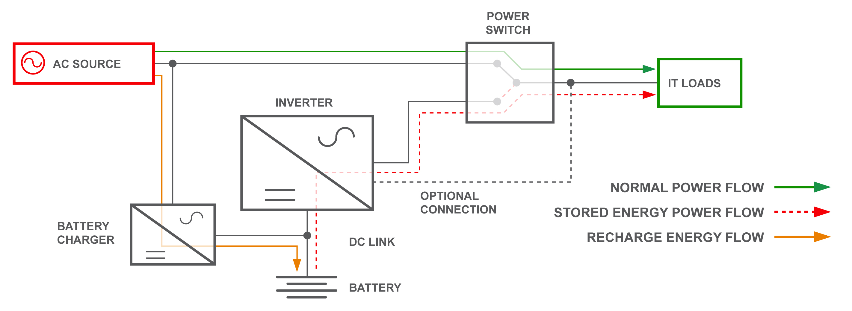 Whenever the UPS s high-speed line-detection circuitry senses a change in condition, the system automatically changes modes accordingly: Normal conditions: When power conditions are within acceptable