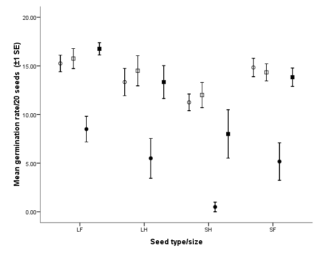 Chapter 5. Seed germination Impacts of feeding - 102 - Figure 5.