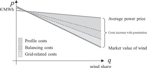 108 Chapter 5 Optimal Share 134 / The Energy Journal Figure 3: Average Electricity Price and Market Value as a Function of the Quantity of Wind Power in the System Notes: At low penetration, the wind