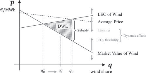 5.2 Theory the economics of variability 109 The Optimal Share of Variable Renewables / 135 Figure 4: Static Partial Equilibrium of the Electricity Market.