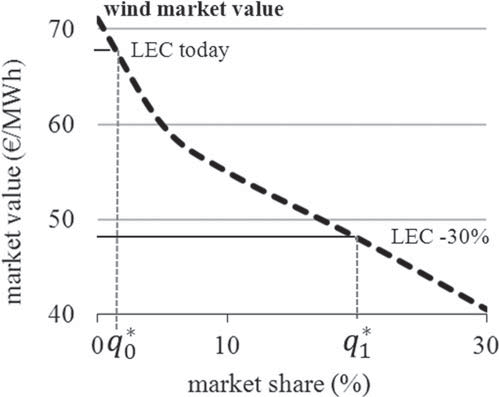 5.5 Numerical results 119 The Optimal Share of Variable Renewables / 145 Figure 6: Wind s Market Value Falls with Penetration Notes: The intersection between LEC and market value gives the optimal