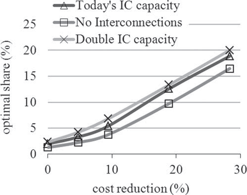 122 Chapter 5 Optimal Share 148 / The Energy Journal Figure 10: The Effect of Interconnector Capacity Notes: Interconnection capacity has a moderate impact on optimal wind deployment at all wind cost