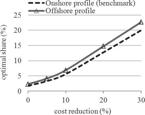 5.5 Numerical results 123 The Optimal Share of Variable Renewables / 149 Figure 12: The Effect of a Flatter Profile Notes: A flatter generation profile increases optimal deployment moderately, but