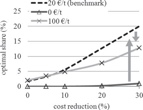 124 Chapter 5 Optimal Share 150 / The Energy Journal Figure 13: Optimal Wind Share under Different CO 2 Prices Notes: Arrows indicate how curves shift as carbon prices increase.