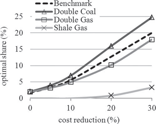 126 Chapter 5 Optimal Share 152 / The Energy Journal Figure 17: The Effect of Fuel Price Shocks Notes: As expected, lower gas prices reduce and higher coal prices increase the optimal wind share.
