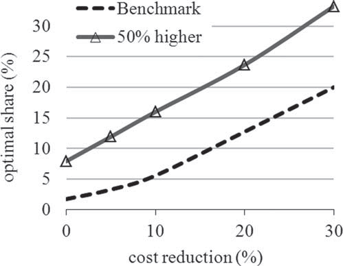 128 Chapter 5 Optimal Share 154 / The Energy Journal Figure 18: The Impact of Thermal Plants Investment Cost is Dramatic Notes: This indicates high parameter uncertainty of model results.