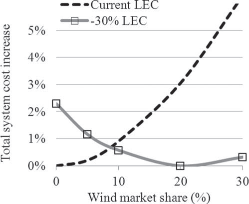 130 Chapter 5 Optimal Share 156 / The Energy Journal Figure 21: Cost Increases for Suboptimal Wind Shares Notes: Under wind current costs, the optimal wind share is 2%; if instead 30% wind power is