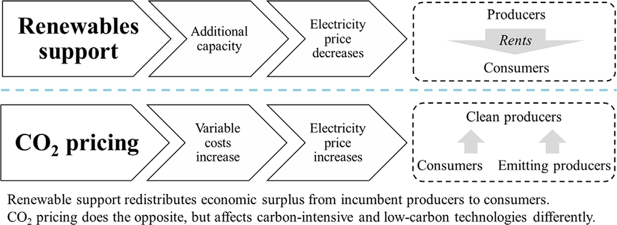 Carbon pricing increases producer surplus and decreases consumer surplus. Renewable support schemes (portfolio standards, feed-in tariffs) do the opposite.